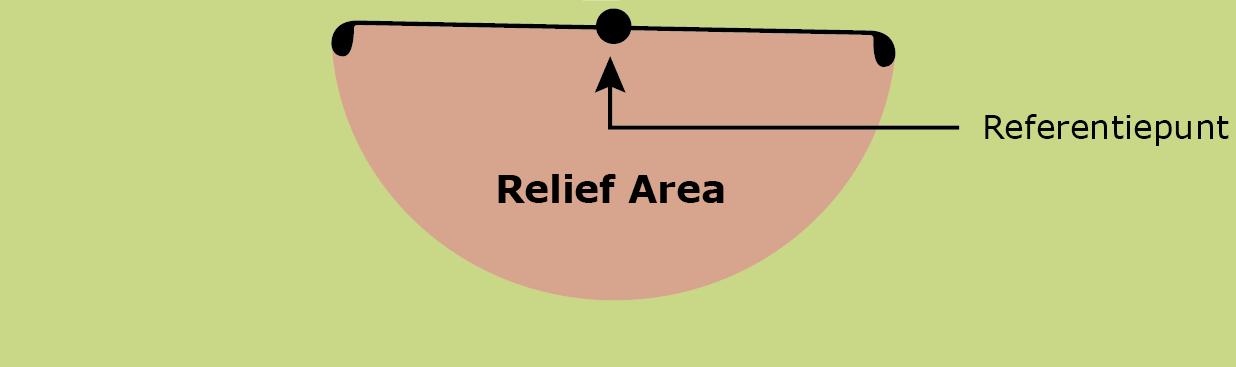 Een dropzone bij golf bepalen