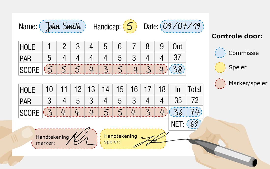 Hoe vul je een qualifying scorekaart goed in tijdens het golfen?