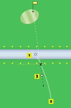 Waterhindernis golf opties
