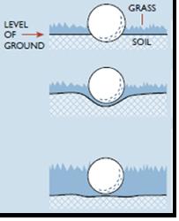 Golfbal ingebed bepalen