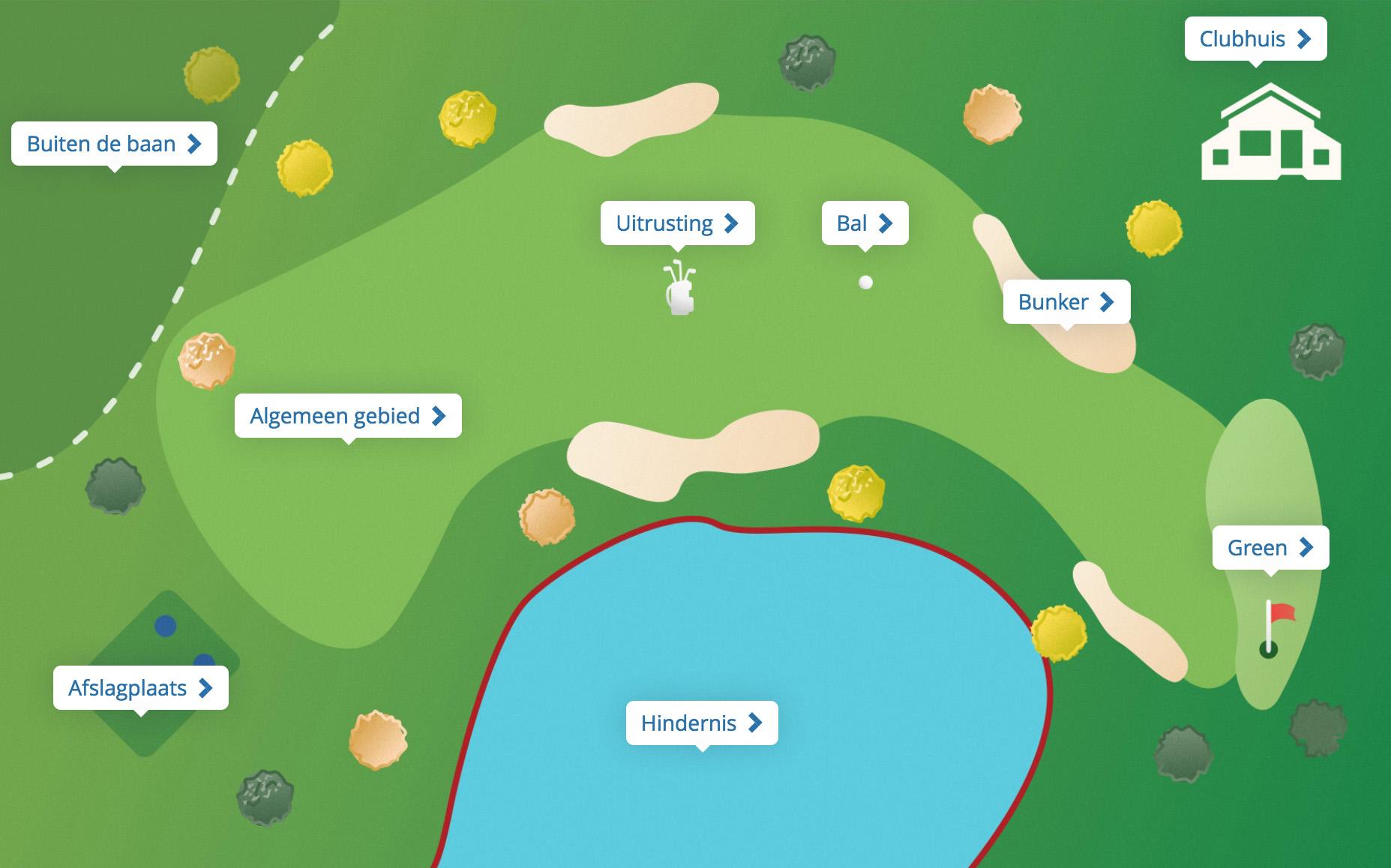Meest voorkomende spelsituaties in golf